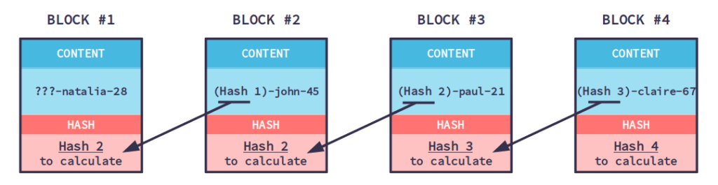 blockchain-calculate-chain-example-look-see-how-works-blocks-diagram