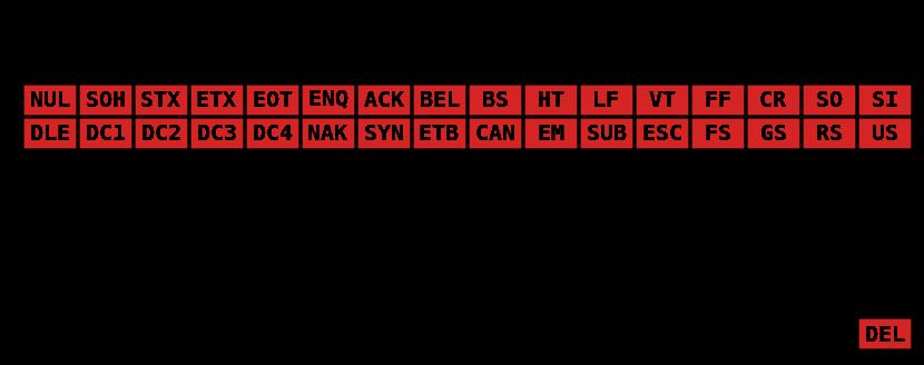 ascii-char-table-charset